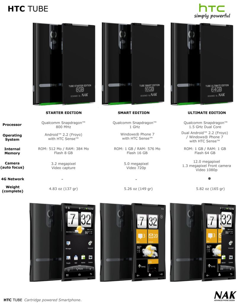HTC Tube Dual Core Smartphone Upgrades Features With Cartridges